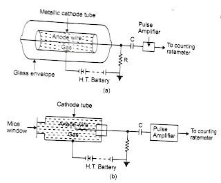 Geiger mueller counter tube