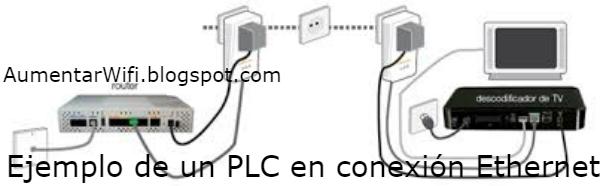 un ejemplo claro es mediante la conexión de un modem al dispositivo PLC y el dispositivo PLC a una conexión electrica para propagar toda la linea de internet en los cuartos de la casa.
