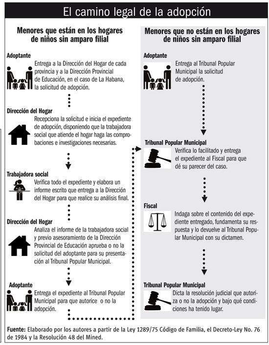 adopcion-tabues-cuba-infografia-laletracorta