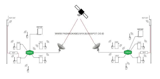 Sistem Komunikasi eQSO RF Gateway