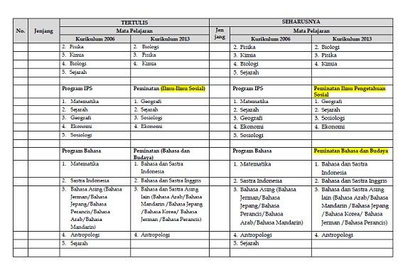 Surat Edaran BSNP Tentang Penambahan Mata Pelajaran dan Kisi-Kisi USBN SMA Tahun Pelajaran 2017/2018
