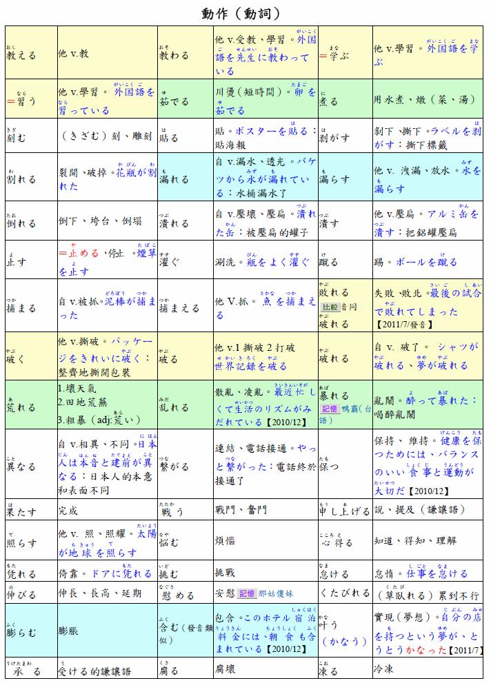 動詞 | [組圖+影片] 的最新詳盡資料** (必看!!) - www.go2tutor.com