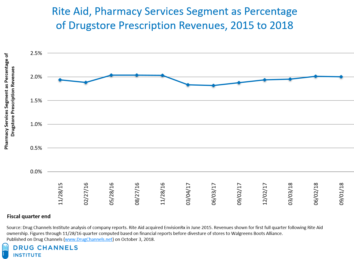 Drug Channels: Does Rite Aid Have the Grit to Succeed With Its
