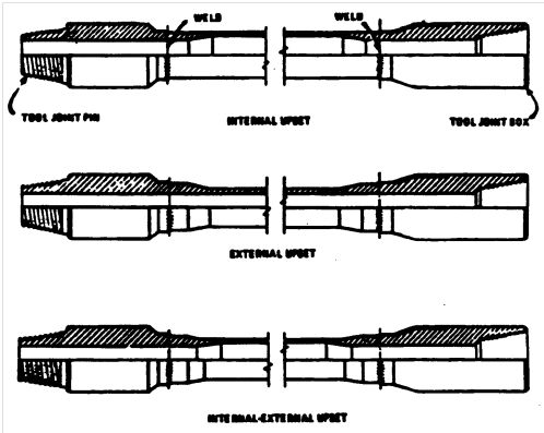 Art of Directional Drilling: DRILL STRING