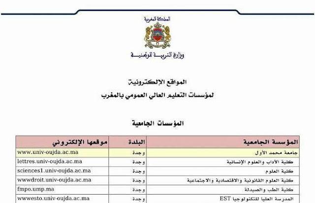 عناوين المواقع الإلكترونية لمؤسسات التعليم العالي بالمغرب