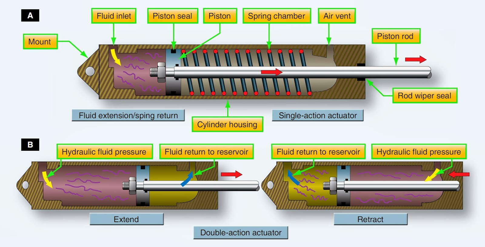 Aircraft Systems Aircraft Hydraulic System Actuators
