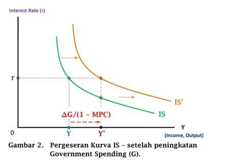 Pergeseran Kurva IS - setelah peningkatan Government Spending (G) - www.ajarekonomi.com