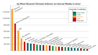 25 Most Shared Climate Articles on Social Media in 2017 (Credit: Climate Feedback) Click to Enlarge.