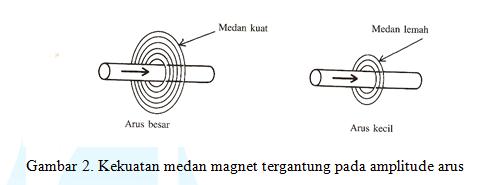 1000+ Gambar Bentuk Medan Magnet  Gratis