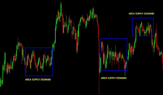 Supply Demand Forex