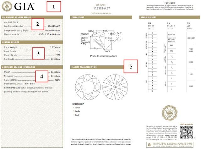 sertifikat berlian GIA