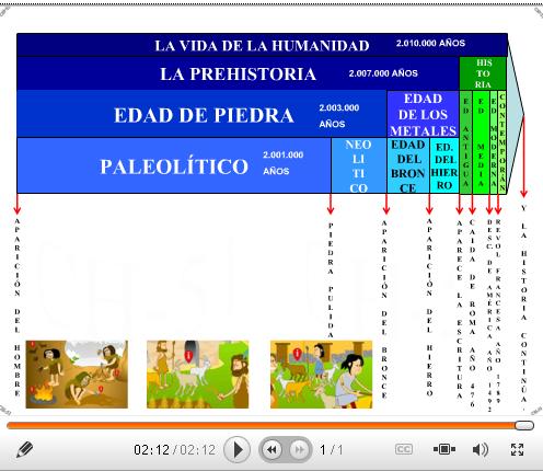 http://www.slideboom.com/presentations/95849/13.1-L%C3%ADnea-del-tiempo-de-La-Historia?pk=74b6-ce80-6e23-7e9b-aa4d-3f05-8143-a44c