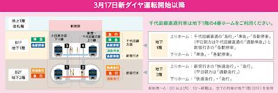 2018年3月17日以降、小田急線新ダイヤ改正後の下北沢駅の乗車ホームの解説図です。
