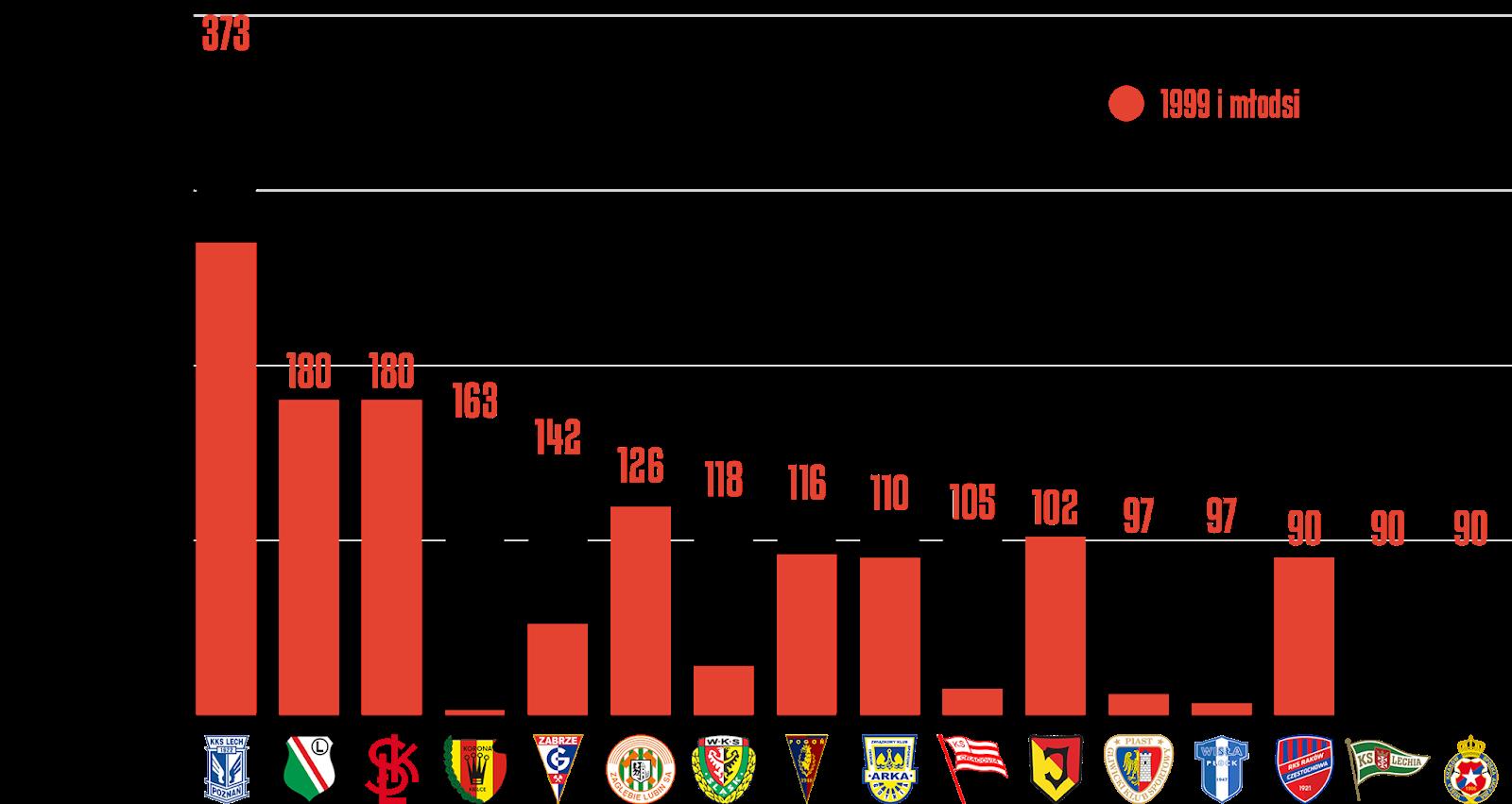 Klasyfikacja klubów pod względem rozegranych minut przez młodzieżowców w30.kolejce PKO Ekstraklasy<br><br>Źródło: Opracowanie własne na podstawie ekstrastats.pl<br><br>graf. Bartosz Urban