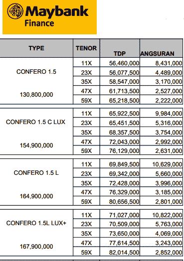 Price List Kredit Mobil Wuling Confero Dp Cicilan Murah
