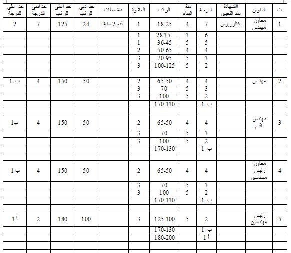 جدول الترقية والترفيع للوظائف الهندسية وفق قانون الملاك وقانون الخدمة في العراق