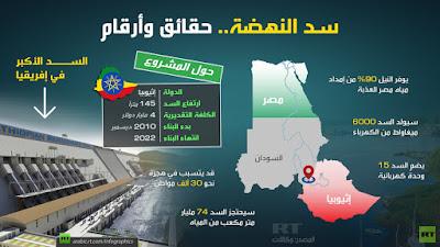 روسيا اليوم, كارثة سد النهضة, مصر, ظلام وعطش,
