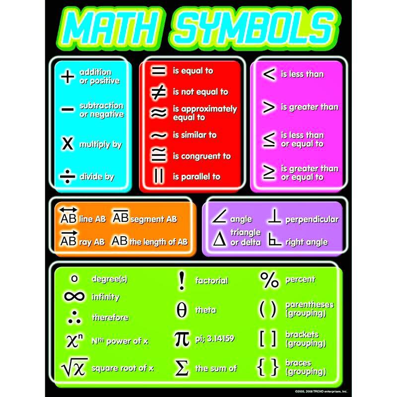 Click On Math Symbols