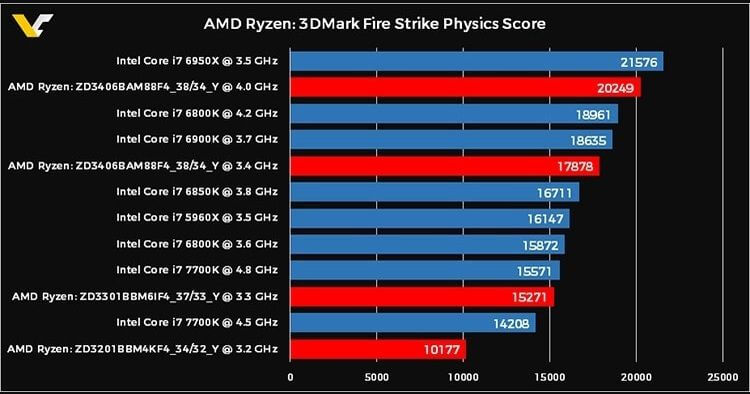 Amd Ryzen 7 Vs Intel I7 Comparison New Generation Of Processors Awaqa