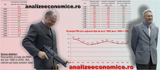 Cât a scăzut economia națională  în anii `90 față de anul 1989