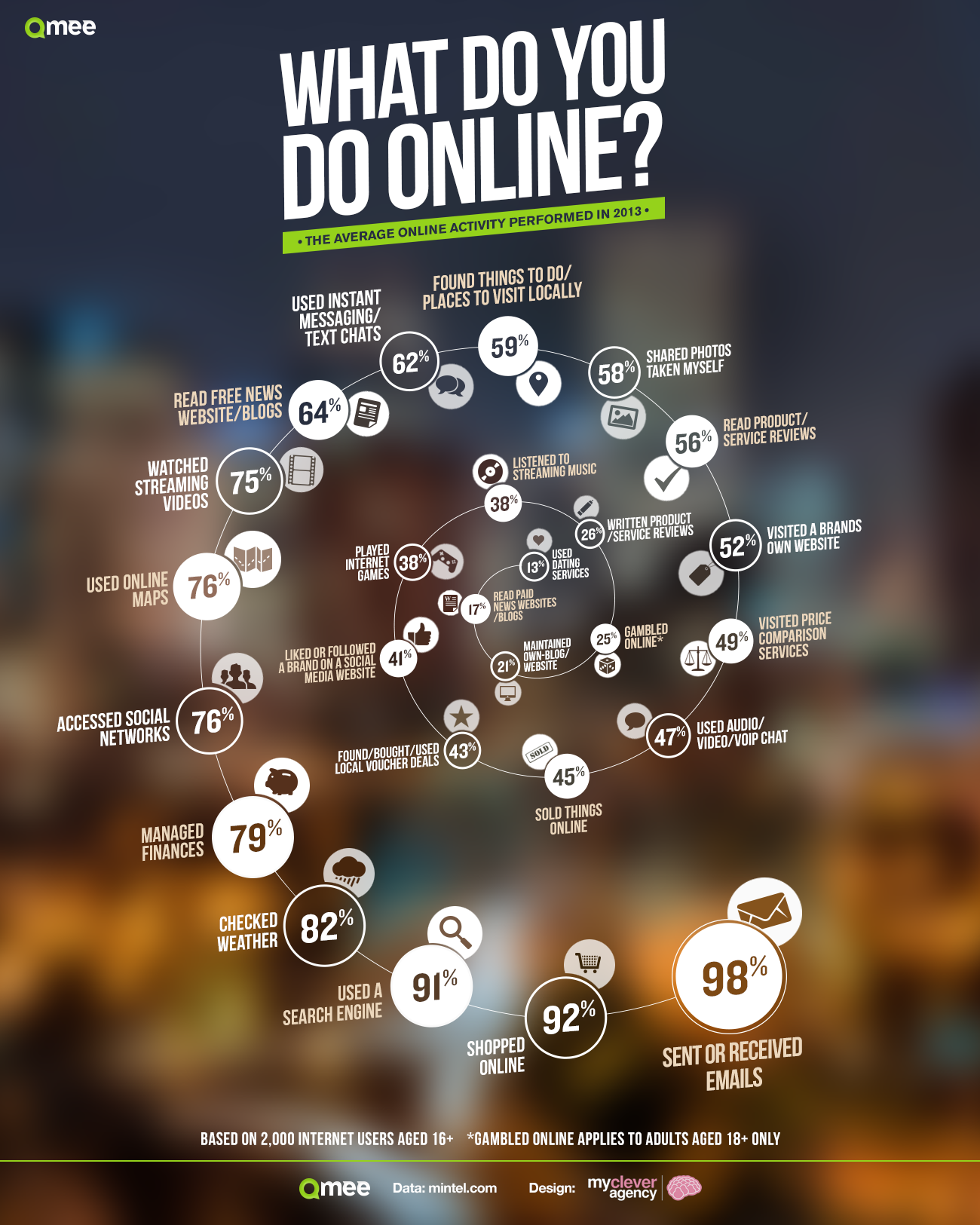 Infographic: What Do We Do Online? How Much Time Are We