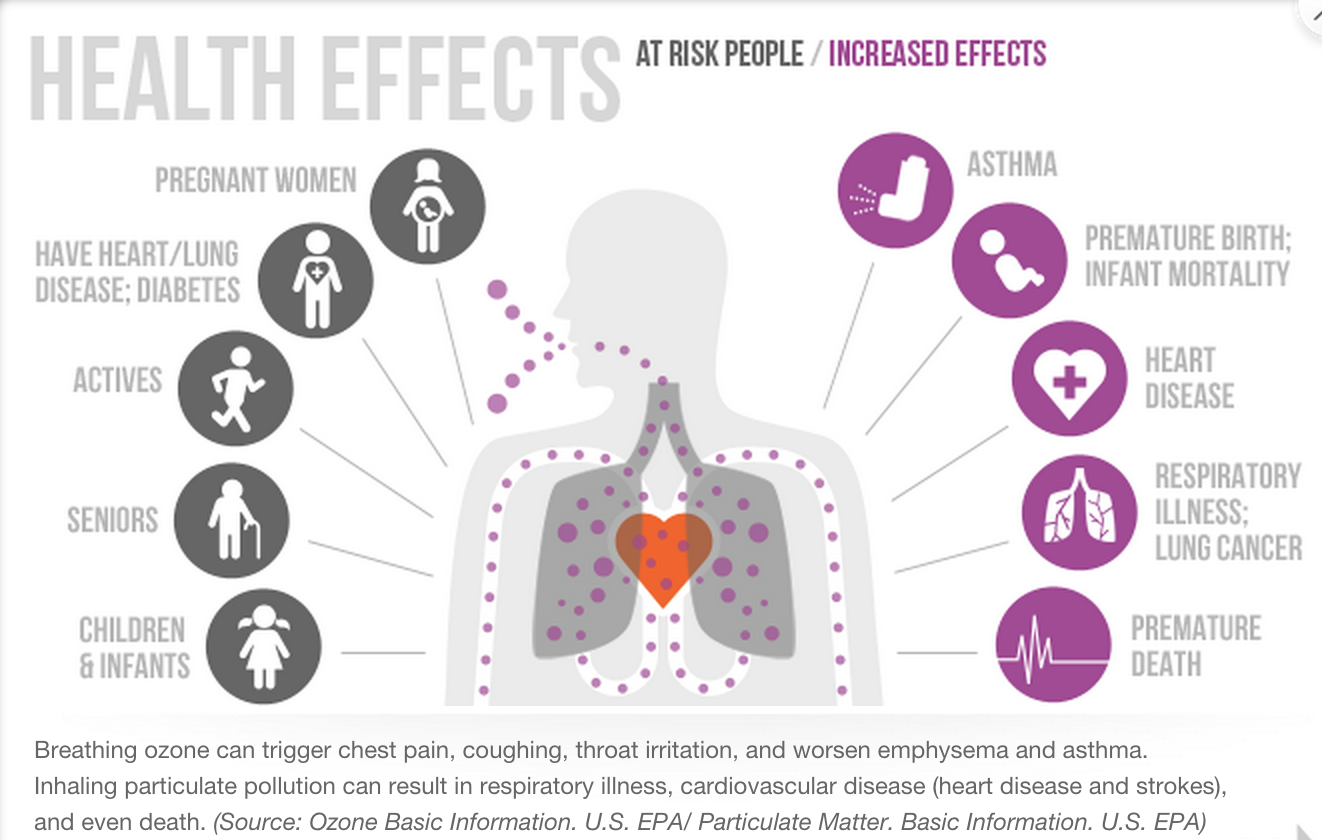 Household air pollution and health