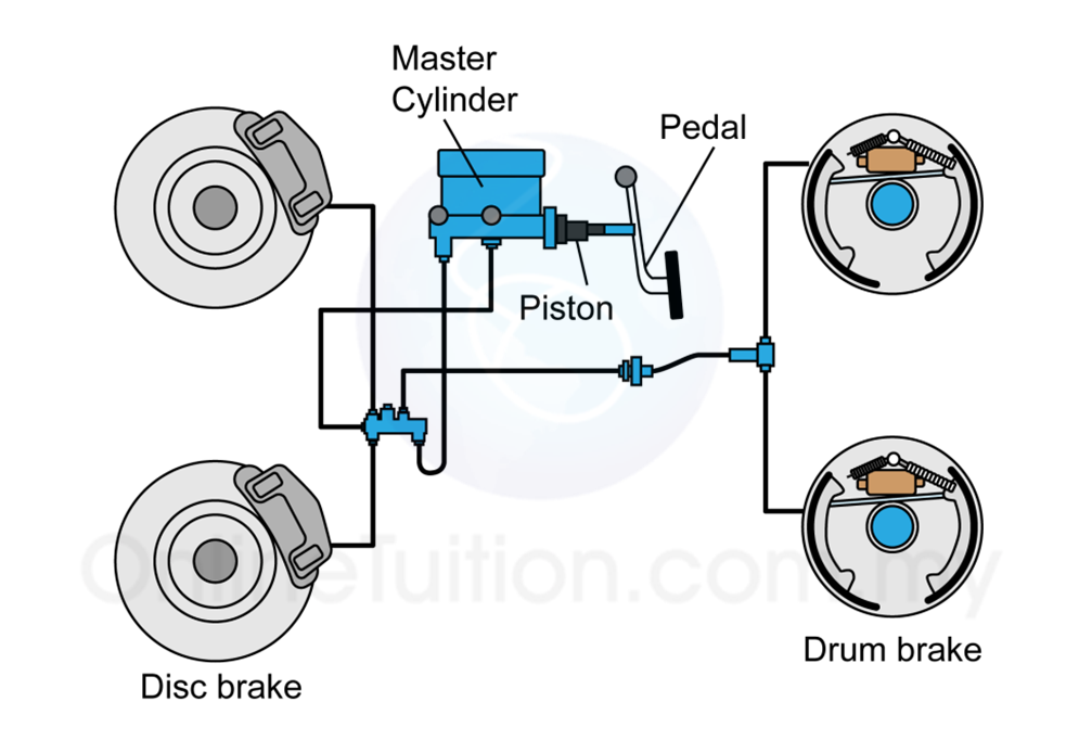 In Most Vehicle Hydraulic System Is Used The Braking As Shown Figure Below