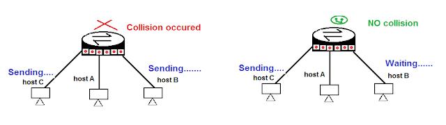 collision-domain-in-Hindi