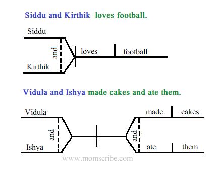 grammar sentence diagram