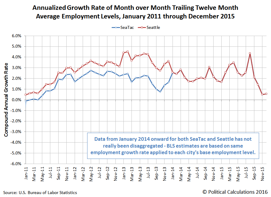 Annualized Growth Rate of Month over Month Trailing Twelve Month Average Employment Levels, January 2011 through December 2015