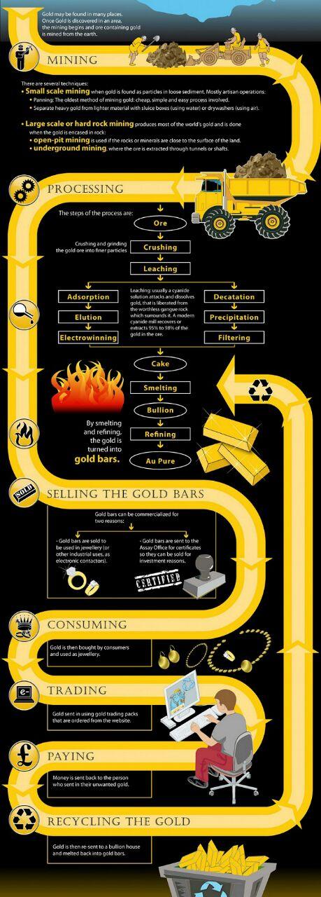 Kitaran Proses Pengurusan Emas Fizikal
