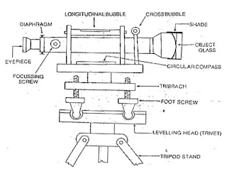 Components of a Dumpy Level Machine