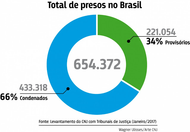 Gráfico do Blog do Rodrigues do CNJ
