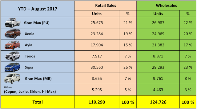 Penjualan Daihatsu sampai Agustus