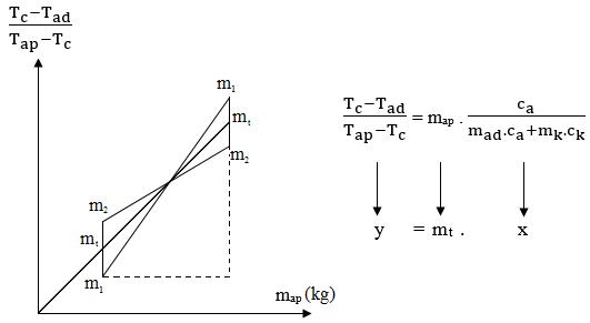 grafik kalorimeter