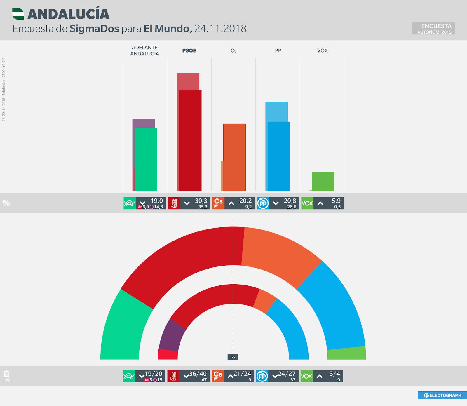 Gráfico de la encuesta para elecciones autonómicas en Andalucía realizada por SigmaDos para El Mundo en noviembre de 2018