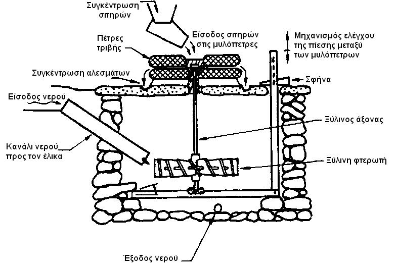 ecododonea: Νερόμυλοι και μυλωνάδες. Οι νερόμυλοι της Ηπείρου