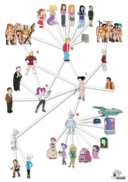futurama relationship map