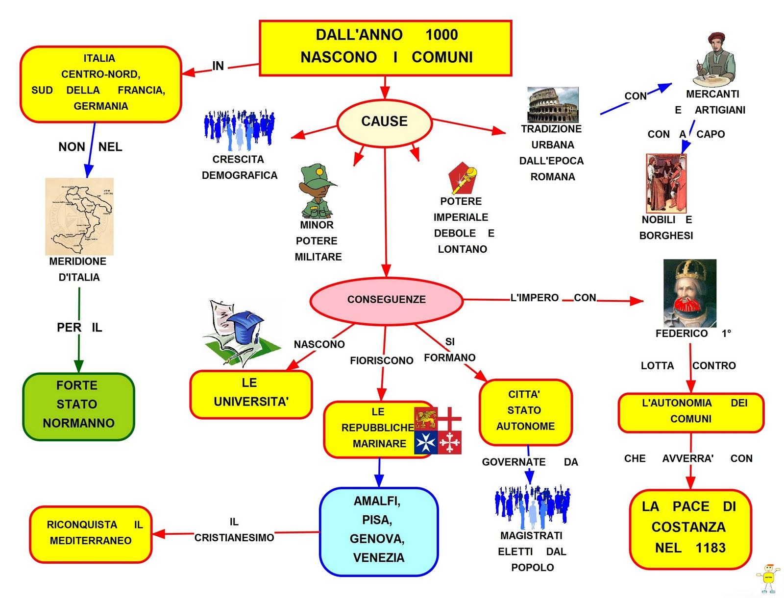 Mappa concettuale i comuni for Schema parlamento italiano