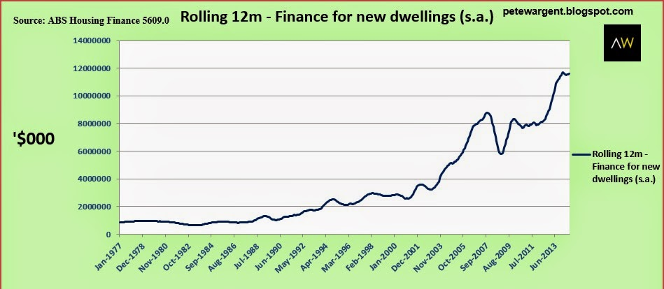 Rolling 12m - finance for new dwellings