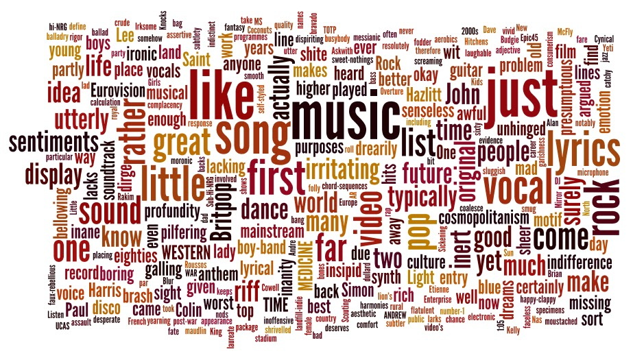 Where shingle meets raincoat: Worst 200 Songs word-cloud #1