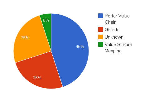 Value Chain Analysis Chart 3