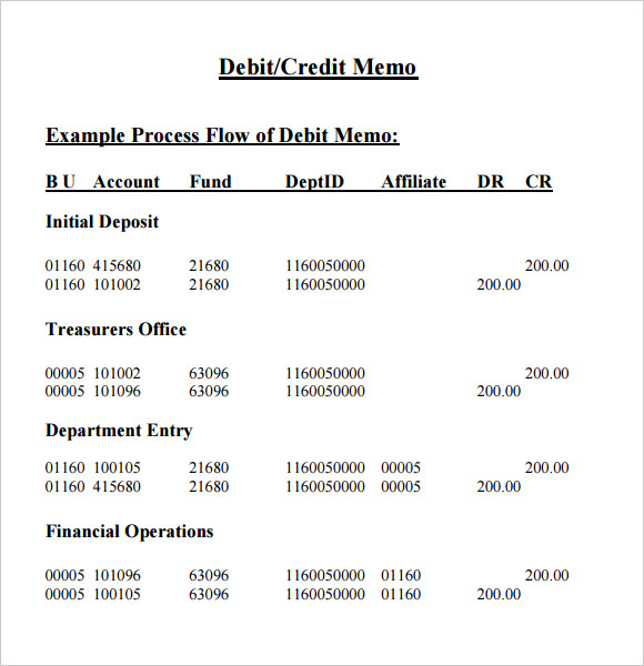 Debit Memo Templates Blank Memo Template Policy Documents Uk War