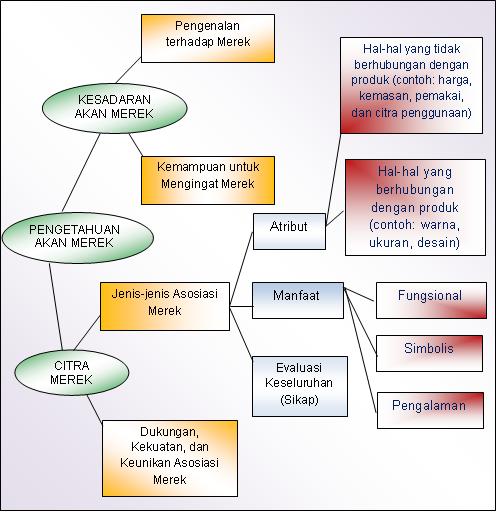 Perdagangan Forex vs. Ekuitas, Komoditas, dan Lainnya