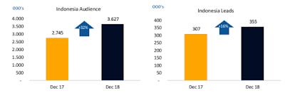 pertumbuhan bisnis iCar Asia di Indonesia