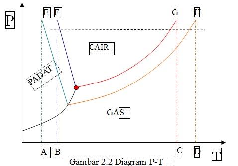 Konsep dasar sifat koligatif larutan web resmi hmp pend kimia seperti telah dijelaskan bahwa sifat koligatif tidak dipengaruhi oleh jenis zat yang dilarutkan tetapi ditentukan oleh jumlah partikel yang terlarut di ccuart Choice Image