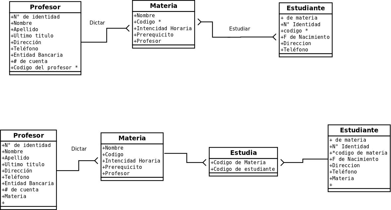 el blog de las bd y las graficas diagramas er y ere  modelo ere