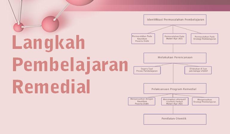 Langkah-Langkah Pembelajaran Remedial SD MI Kurikulum 2013