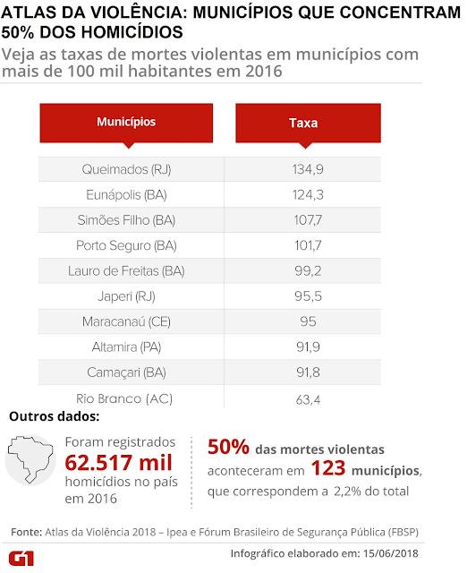 Rio Branco está entre os municípios que respondem por 50% das mortes violentas no país