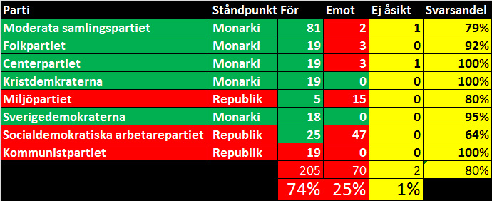 stödet för monarkin 2015